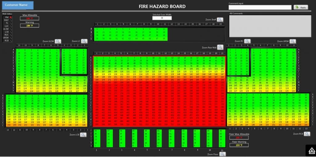 Fire Hazard Board