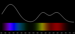 Example   Spectrograph