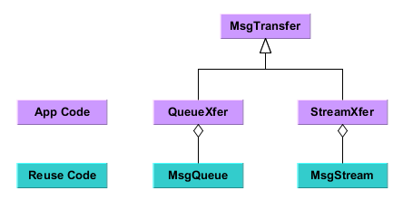 MessageTransfer Hierarchy.PNG