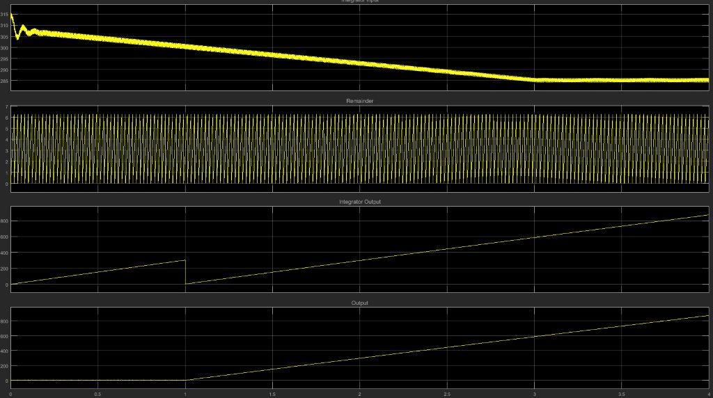 Rising Integrator (Modulus function and Simulink model vs