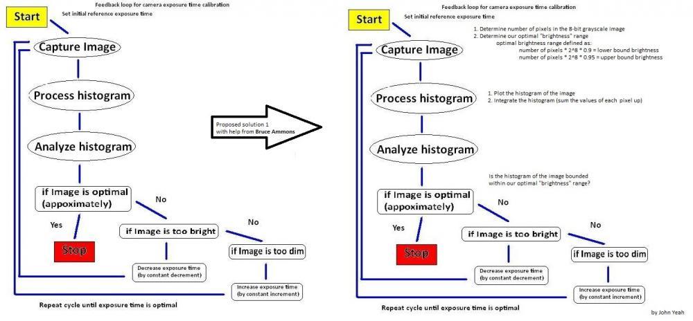 Auto-exposure Feedback Flow Chart.JPG