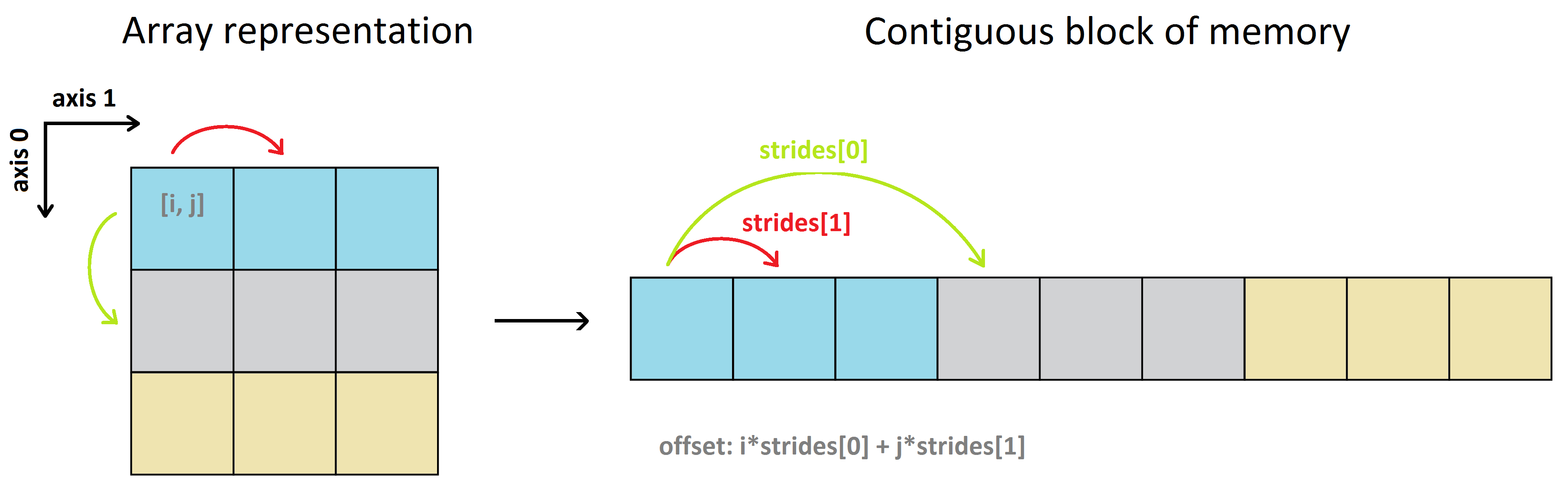 shape_and_strides.png.b64c5b34e3fe4a73c4cc0ed73c678f3c.png